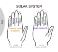 Solar System Hand Mnemonic.png