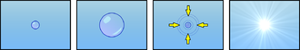 Bubble fusion - Left to right: formation of bubble; slow expansion; quick and sudden contraction; purported fusion event.