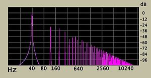 Clipping (audio) - Spectrograph showing the odd-order harmonics of a sine wave pushed into hard clipping