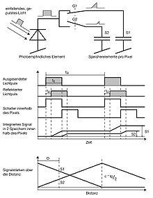 tof kamera wikipedia. Black Bedroom Furniture Sets. Home Design Ideas