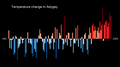 Temperature Bar Chart Asia-Russia-Adygey-1901-2020--2021-07-13.png