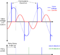 Thyristor Controlled Reactor valve waveforms.png