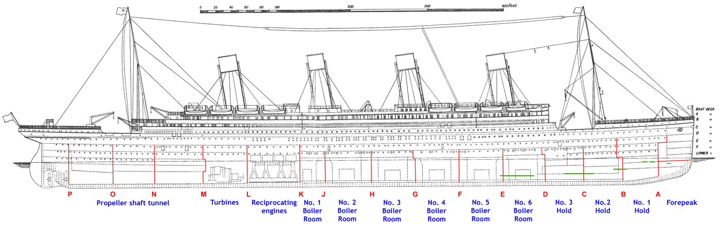Annotated diagram of RMS Titanic showing the arrangement of the bulkheads. The areas of damage are shown in green. The compartments in the engineering area at the bottom of the ship are noted in blue. The scale's smallest unit is 10 feet (3.0 m) and its total length is 400 feet (120 m). Titanic side plan annotated English.png
