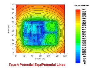 Earth potential rise - A computer calculation of the voltage gradient around a small substation. Where the voltage gradient is steep, a hazard of electric shock is present for passers-by.