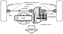Engine And Drivetrain Of A Transverse Engined Front Wheel Drive Car