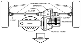Drivetrain - Engine and drivetrain of a transverse-engined front-wheel drive car