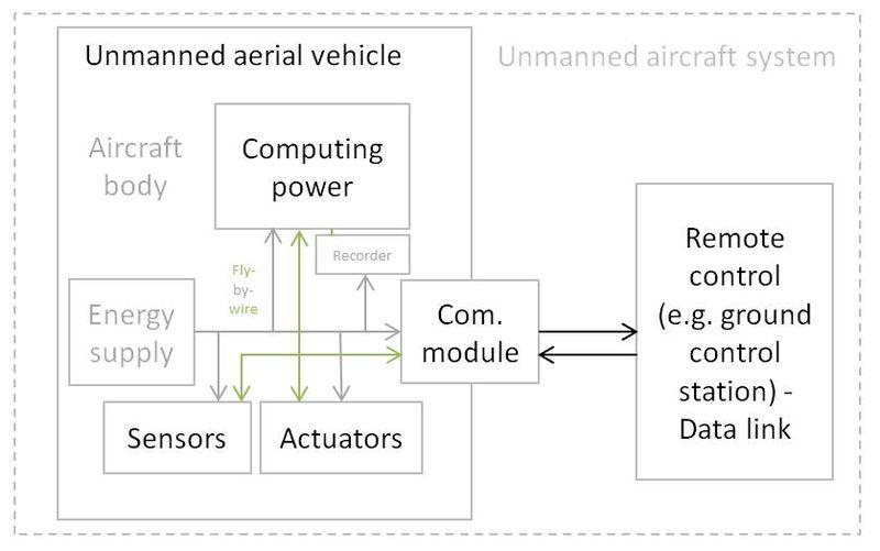 UAV Physical and hardware.jpg