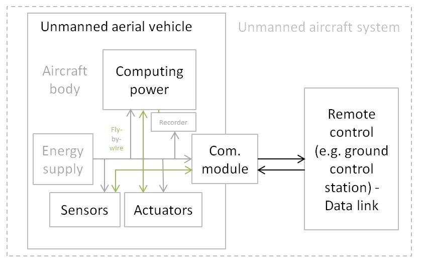UAV Physical and hardware