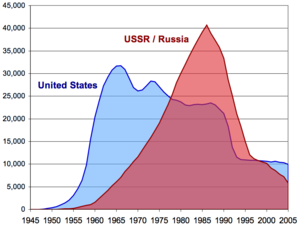 300px-US_and_USSR_nuclear_stockpiles.png