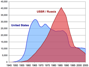 350px-US_and_USSR_nuclear_stockpiles.png