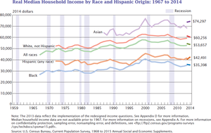 Median income - Image: US real median household income 1967 2014