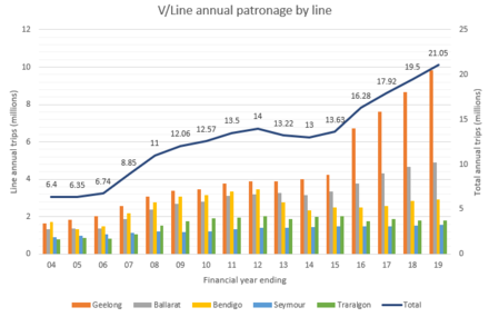V/Line rail passenger totals by line from 2004 to 2018. V-Line annual rail patronage by line.png