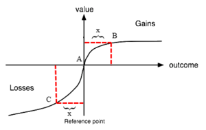 Endowment effect - Image: Valun Fun Prospect Theory 2