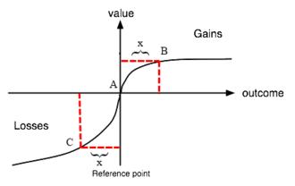 Endowment effect - Image: Valun Fun Prospect Theory 2