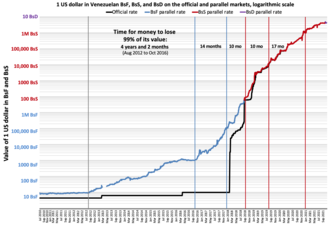 Economic policy of the Nicolás Maduro administration - The value of one US dollar in Venezuelan Bolivares fuertes on the black market through time according to DolarToday.com. Blue vertical lines represent every time the currency has lost 90% of its value. This has happened four times since 2012, meaning that the currency is worth as of December 2017 almost 10,000 times less than in August 2012 since it has lost more than 99.99% of its value. The rate at which the value is lost (inflation) is accelerating. The first time the money took 2 years and 2 months to lose 90% of its value, the second time 1 year and 10 months, the third time 10 months and the fourth time only 4 months.