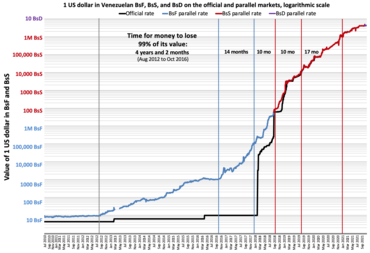The Value Of One Us Dollar In Venezuelan Bolivares Fuertes On Black Market Through Time According To Dolartoday Blue Vertical Lines Represent Every