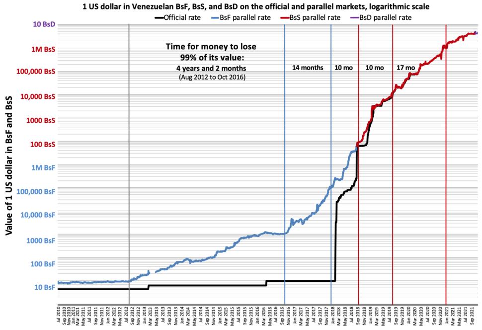Venezuela inflation on the black market (DolarToday) on a logarithmic scale