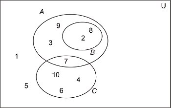 Discrete mathematicsset theory wikibooks open books for an open venn diagrams fig ccuart Images