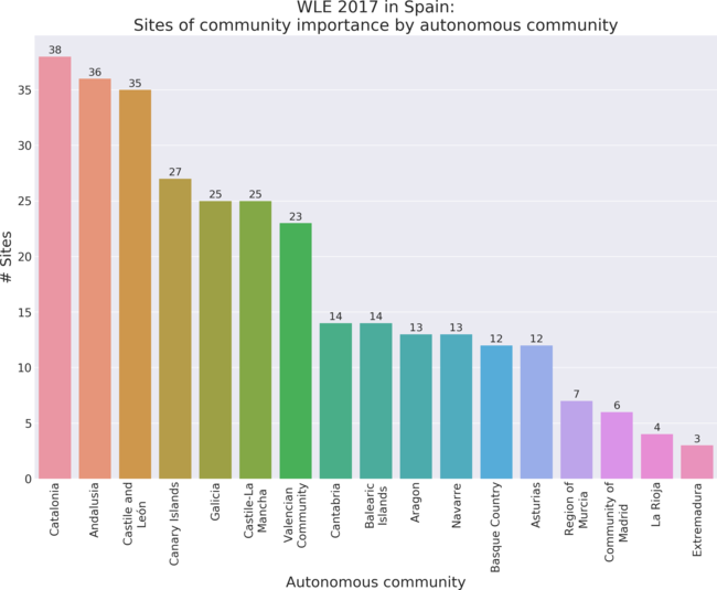 Sites of community importance by autonomous community in Wiki Loves Earth 2017 in Spain