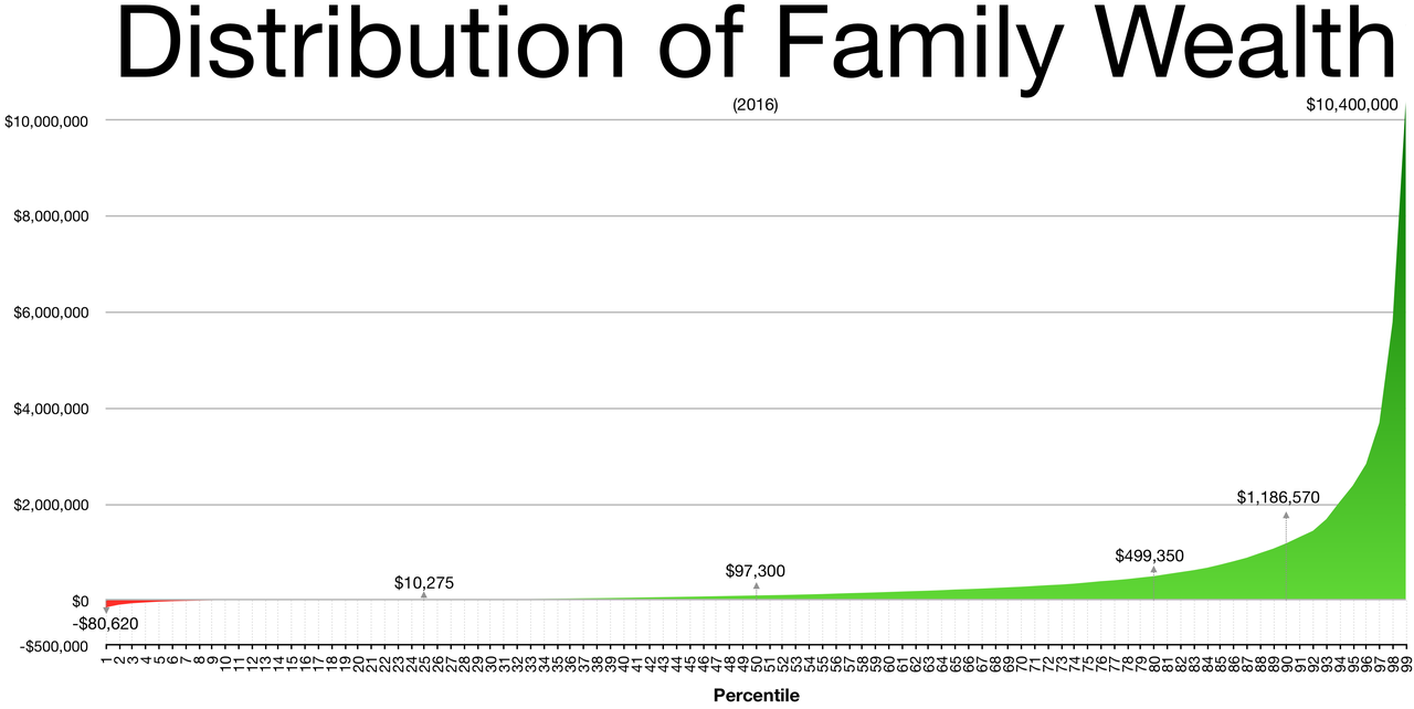 Wealth distribution by percentile