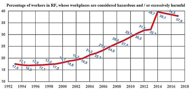 Source: official data FSSS, document Socio-economic indicators of the RF 1991-2016 / Sotsial'no-ekonomicheskie pokazateli RF v 1991-2016 on FSSS site Workplace-conditions-in-RF-from-1993-to-2017.jpg