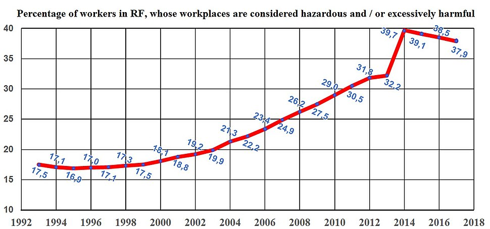 Workplace-conditions-in-RF-from-1993-to-2017