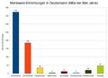 Zahl der Montessori-Einrichtungen in der BRD, Mitte der 1990er Jahre (Hebenstreit 1999, S. 215).png