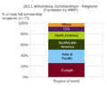 2011 Wikimania full scholarship demographics - regions.png