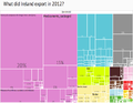 2012 Ireland Products Export Treemap.png