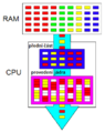 300px Hyper-threading CPU.png