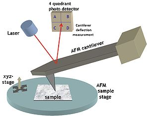 Typical AFM setup. A microfabricated cantilever with a sharp tip is deflected by features on a sample surface, much like in a phonograph but on a much smaller scale. A laser beam reflects off the backside of the cantilever into a set of photodetectors, allowing the deflection to be measured and assembled into an image of the surface.