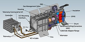 Nuclear power in space - Cutaway diagram of the advanced Stirling radioisotope generator.