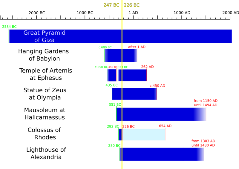 File:A timeline of the Seven Wonders of the ancient world.png