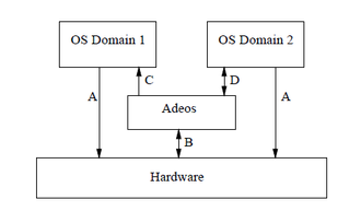 Adaptive Domain Environment for Operating Systems -  Adeos Architecture.
