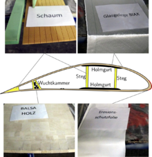 Sectional drawing of a rotor blade and photos of the materials used, rigid foam, balsa wood, fiberglass fabric and erosion protection film.