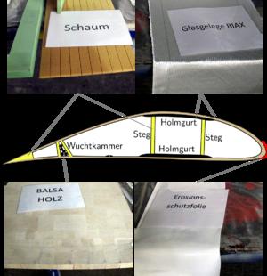 Schnittzeichnung eines Rotorblatts und Fotos der verwendeten Materialien Hartschaum, Balsaholz, Glasfasergelege und Erosionsschutzfolie.