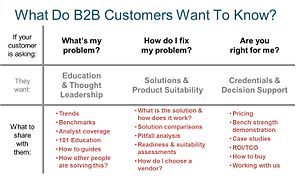 Business marketing - B2B Buyer Decision Map: Problem, solution alternatives, decision support