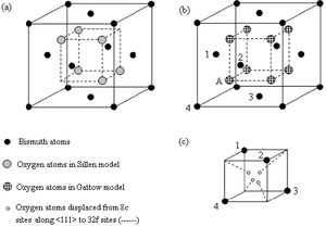 Bismuth(III) oxide - Image: Bi 2O3 models