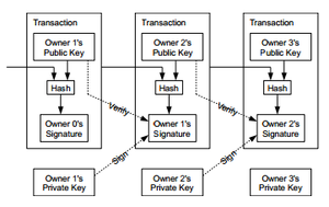 An image showing the building blocks of a transaction