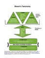 Bloom's Taxonomy for Course Design and Teaching.pdf