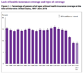 CDC Health insurance coverage percent 1997-2015.png