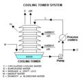 Chladiaca veža ImgID1.png
