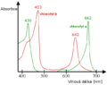 Chlorophyll ab spectra (cs).png