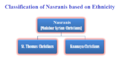 Classification of Nasranis based on Ethnicity.png