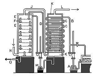 Schema dell'apparecchiatura di Coffey utilizzata per la distillazione del benzene (1830).