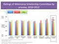 Comparative ratings of Scholarship components - 2010-2012.jpg