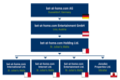 Corporate structure betathomecom en.PNG