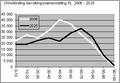 Demografische ontwikkeling PL.png