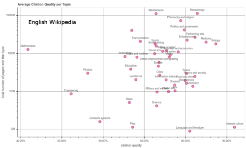 Breakdown of citation quality by article topic for articles in English Wikipedia