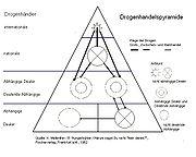 Drogenhandelspyramide
